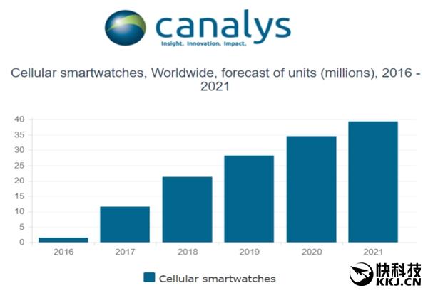 苹果智能手表全球销量跌至第三 小米销量强势!