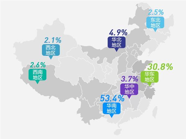 华南,华东,华北地区销量占比位列前三,上半年苏宁中部广州省,深圳图片
