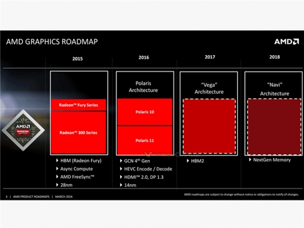AMD新一代7nm显卡Navi曝光:Raja操刀、芯片级AI技术