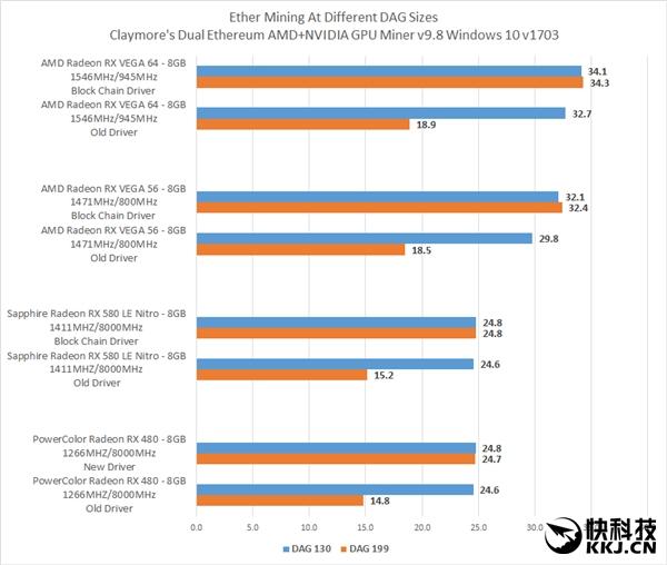 下载:AMD发布挖矿专用显卡驱动