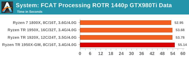 AMD 16核心ThreadRipper屏蔽一半:游戏更稳定