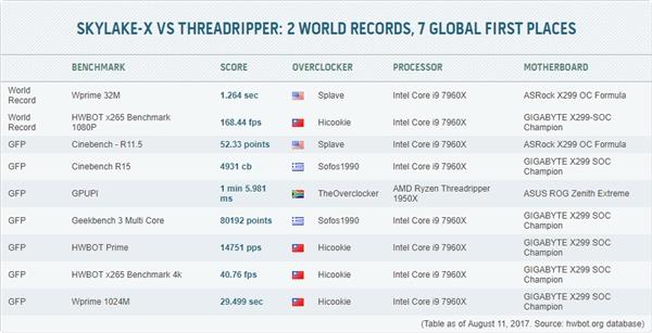 液氮狂超!AMD 16核1950战Intel i9-7960X:结果1比8