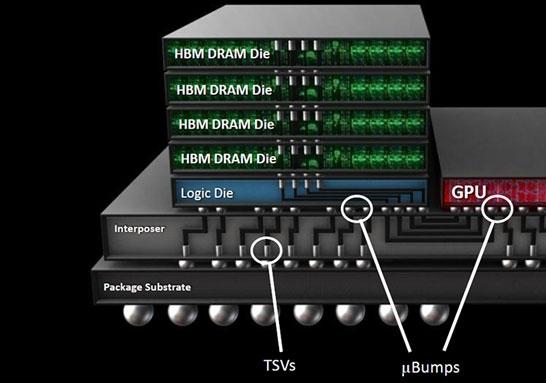"""AMD""""女友""""GF搞定14nm HBM2显存!用户坐等降价"""