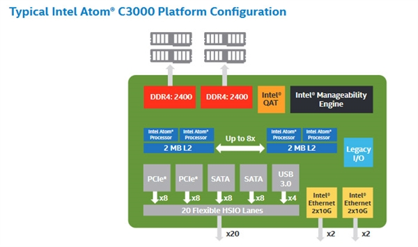 最多16核!Intel发布Atom C3000处理器 功耗称赞