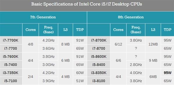 Intel八代酷睿桌面版初步细节曝光:三大疑惑
