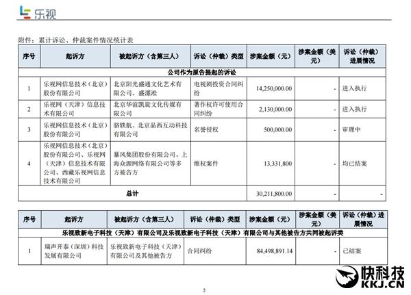 悲催乐视:1年被告33次 涉案金额16.1亿