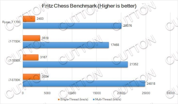 Intel i7-8700K性能曝光:多核比Kaby Lake提升40%