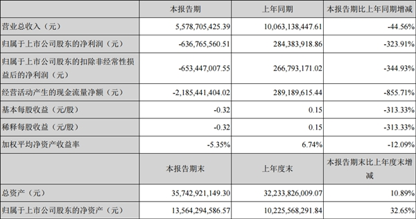 乐视半年狂赔6.37亿元!贾跃亭已成传说