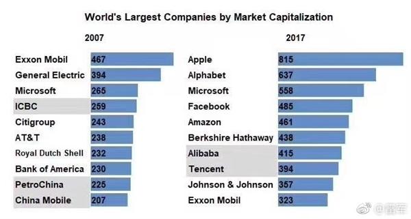 雷軍曬十年前全球市值最高十大公司:如今變化吃驚