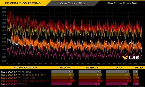 AMD RX Vega 64刷入不同BIOS:结果迥异
