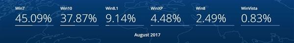 免费两年了 Windows 10用户量依然没能超越Win7