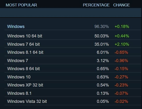 游戏玩家重回Win7人数激增 微软怒了:Win10大优化