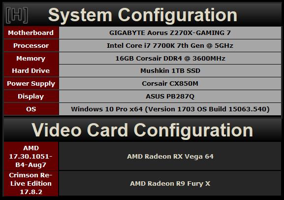 两代旗舰对决!AMD RX Vega 64对比R9 Fury X详细测试