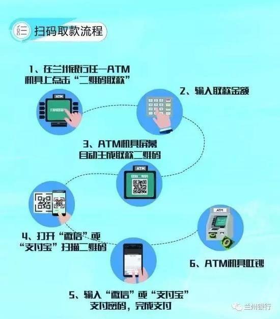 扔掉银行卡!兰州银行首推微信、支付宝ATM机扫码取款