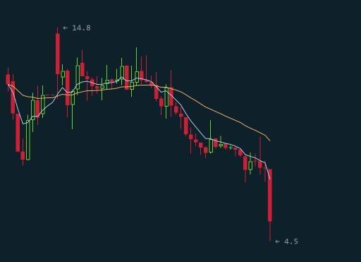 虚拟货币EOS撇清李笑来关系 不再接受中国人购买