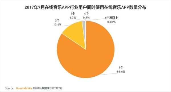 2017年1-7月,在线音乐APP月活用户规模维持在5.7亿人左右,近85%的用户只使用一款音乐APP,另有不到15%的人使用两款音乐APP。