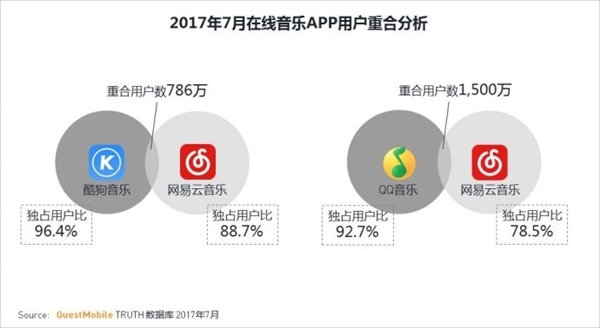 2017年在线音乐APP最新报告:网易云音乐排第4 腾讯亮了