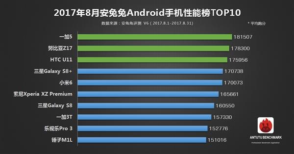 单就Android手机来说,刨去苹果iPhone 7 Plus之后,锤子M1L补位,晋升至8月安兔兔Android手机性能榜单TOP10。至于新晋旗舰机型魅族PRO 7 Plus,数据量未达标,本期没有上榜。