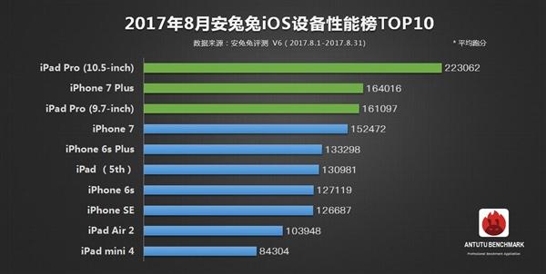 至于8月安兔兔iOS设备性能榜TOP10,苹果iPad Pro (10.5-inch)安兔兔平均跑分超过了22万,位居榜首,傲视群雄!苹果iPhone 7 Plus和iPad Pro (9.7-inch)则分别位居第二和第三,相比上一期排序对调。