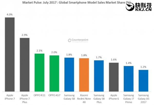 全球智能手机7月单款销量排行:苹果逆天 小米仅它上榜