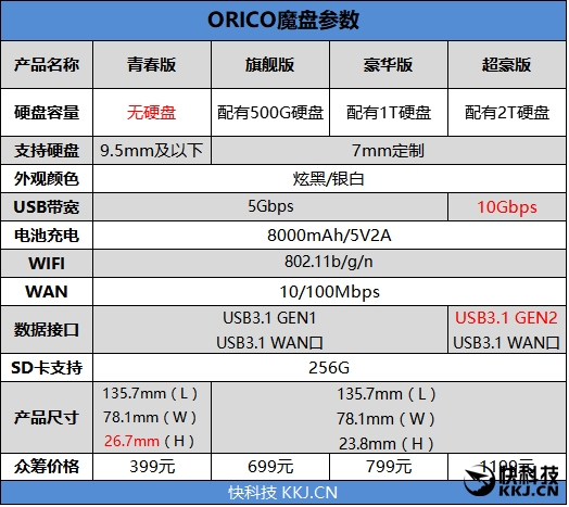神一样的外设!ORICO魔盘评测:数码界的瑞士军刀
