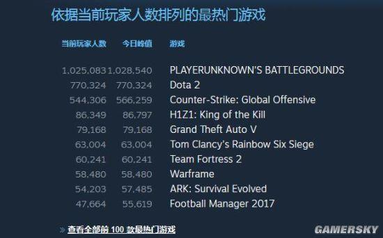 """""""吃鸡""""登顶!《绝地求生》Steam玩家数突破百万 排名第一"""