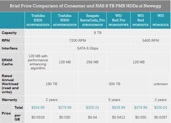 东芝开卖8TB的X300系列机械硬盘!7200转/1651元