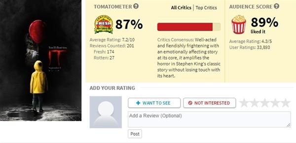 《小丑回魂》点燃北美影市 全球票房狂揽1.79亿美元