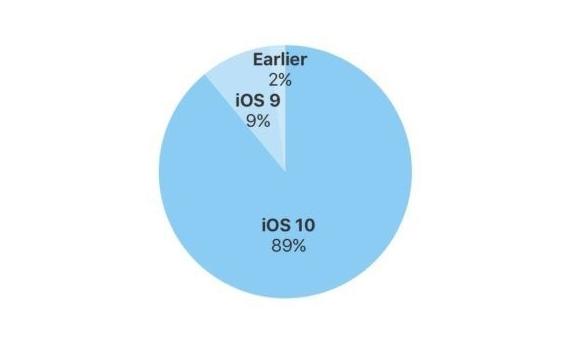 安卓默默流泪 iOS 10装机率创纪录:89%