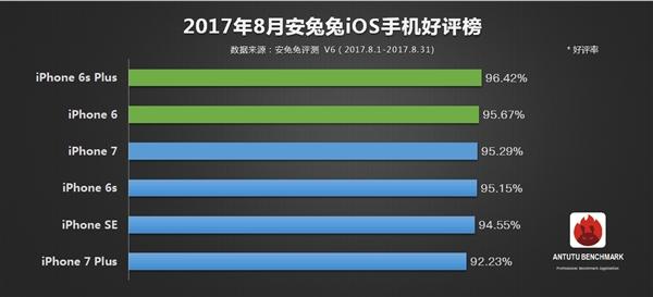 8月安兔兔安卓手机好评排行:索尼XZP实力夺魁