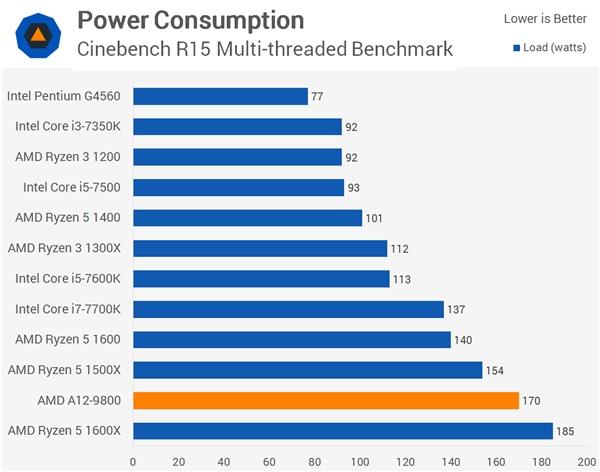 AMD 7代APU旗舰A12-9800测试:被Ryzen 3吊打