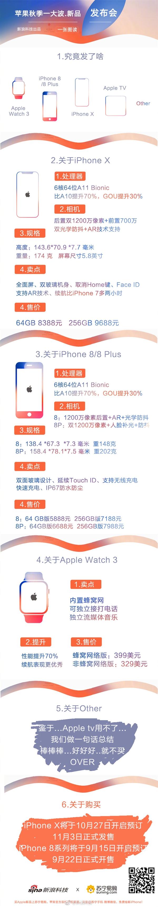 无争议的机皇:一张图看懂iPhone 8/X