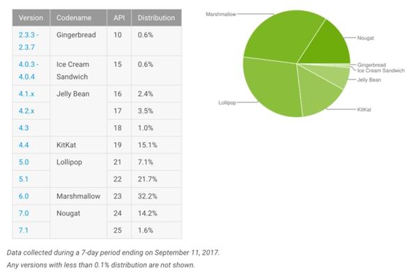 谷歌公布8月安卓各版本份额:安卓4.x竟高到20%以上