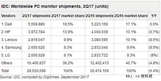 2017年Q2 PC显示器销量统计:戴尔、惠普、联想前三