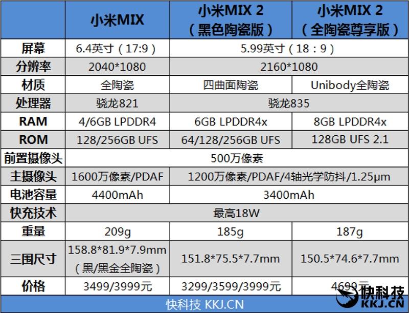 全面屏手机脱胎换骨的蜕变 两代小米MIX对比评测