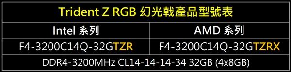 128GB海量!芝奇顶级幻光戟内存专门优化AMD Ryzen