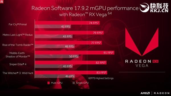 AMD 17.9.2版显卡驱动发布:Vega交火性能暴涨90%