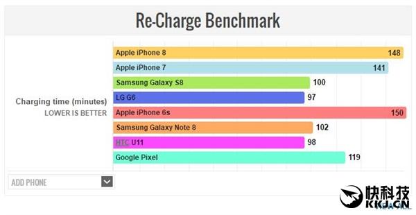 iPhone 8续航/充电成绩出炉:惊喜又失望