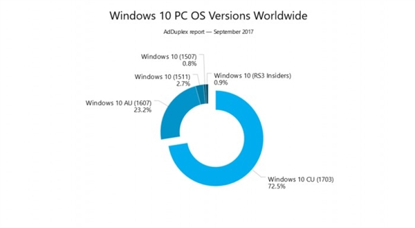 Win10创作者更新率继续增加:Win7最让微软头疼
