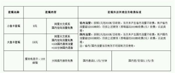 9元/月!中国电信上线大小鱼卡:UC全网免流量