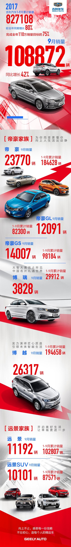 吉利汽车9月销量公布:博越/帝豪GS再创新高