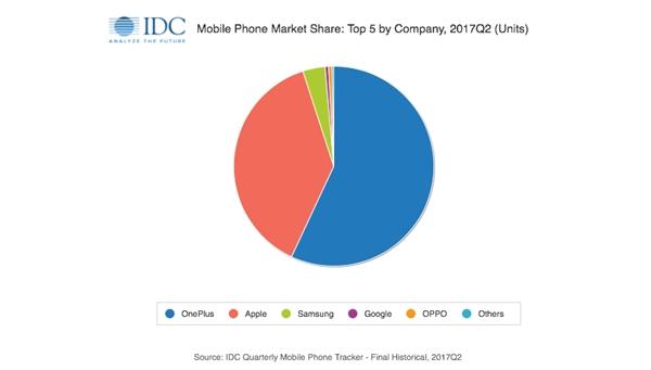 IDC:一加占据印度线上高端手机57.1%份额 超苹果三星