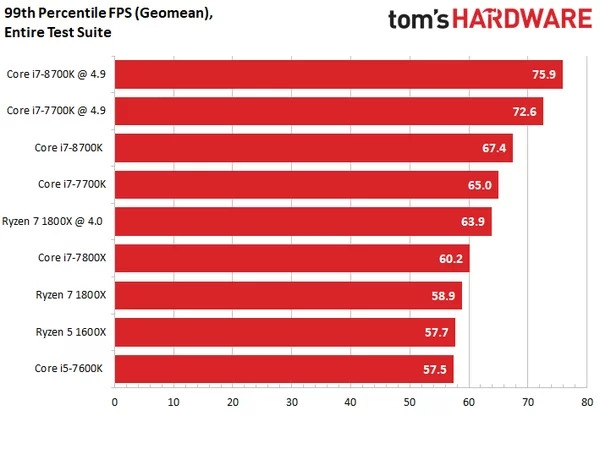 Intel i7-8700K专项测试:无愧最强游戏CPU