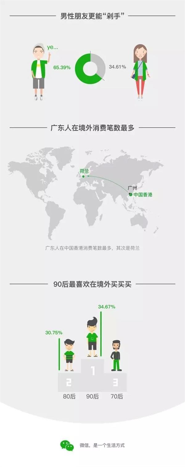 国庆微信境外支付报告:90后剁手绝对主力