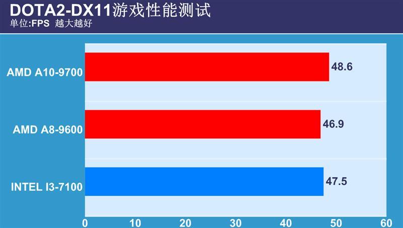 整合平台究极对决!双A平台夹击i3对比评测
