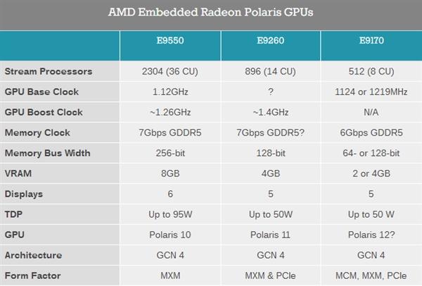AMD发布北极星嵌入式显卡E9170系列:功耗低至35W