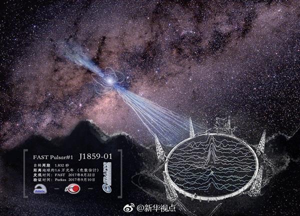 """""""天眼""""fast射电望远镜新发现2颗脉冲星"""