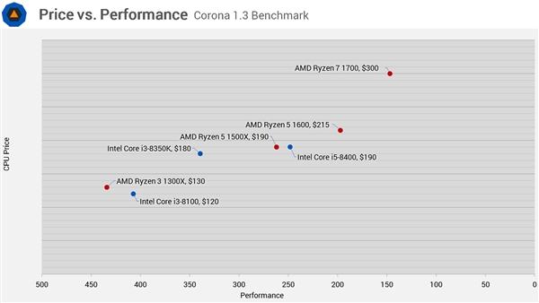 首上4核!Intel i3-8100/8350K性能测试:对比Ryzen 5