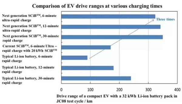 东芝成功研发新一代超级快充电池:充电6分钟 续航320公里