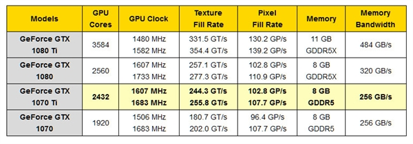 年终压轴!NVIDIA GTX 1070 Ti规格定了:月底发布